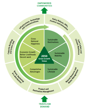 Green Growth 2050 Framework