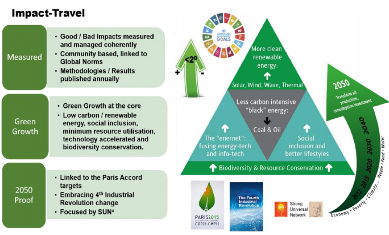 Climate Resilience Through Impact-Travel