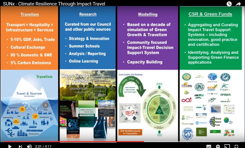 SUNx - Climate Resilience Through Impact-Travel