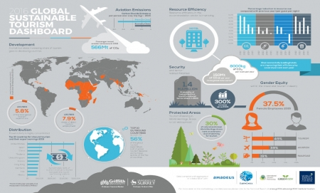 Global Sustainable Tourism Dashboard